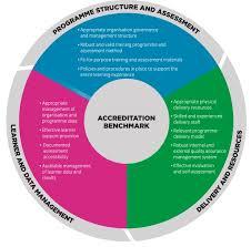 city u0026 guilds accreditation training accreditation city u0026 guilds