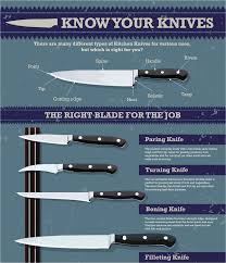 Kitchen Knives And Their Uses 101 Infographic Examples On 19 Different Subjects Visual