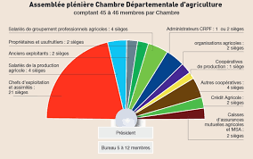 chambre agriculture 45 elections des chambres d agriculture chambres d agriculture