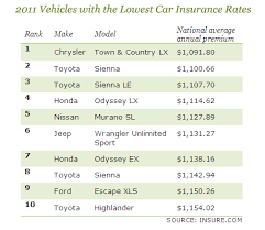 Car Insurance Price Estimate by Auto Insurance Which Cars Cost Most And Least Cbs