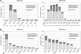 acute toxicities of unrelated bone marrow versus peripheral blood