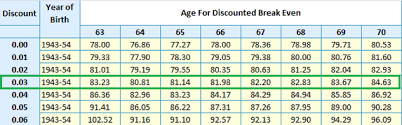 Social Security Retirement Age Table How To Retire At 62 With Only 400 000 In Liquid Assets Seeking