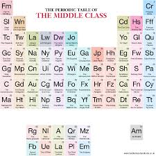 who made the modern periodic table the middle class handbook the periodic table of the middle class