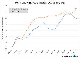 march 2016 washington dc apartment list rent report apartment
