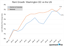 may 2016 washington dc apartment list rent report apartment