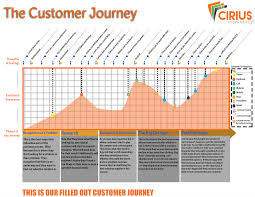 Customer Journey Mapping How To Use The Customer Journey Map
