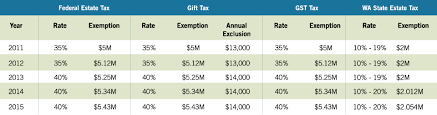 Irs Tax Tables 2015 2015 Estate Planning Update