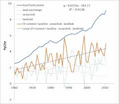 climate sensitivity discussion thread climate etc