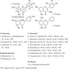 flavonoids in human urine as biomarkers for intake of fruits and
