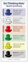 quotes intuition logic edward de bono six thinking hats quotes tips interviews jobs