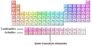 Al On Periodic Table Inner Transition Metals Inner Transition Elements Chemistry