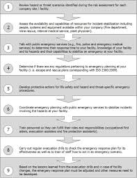 emergency drill report template emergency response plan template unconventional captures 9