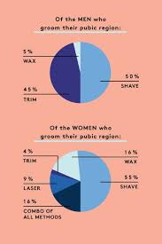 female pubic hair around the world body hair habits of men and women