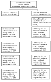 the effect of health and nutrition education intervention on