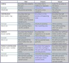 Correct Way To Set A Table by 12 Tenses Table That Explains The 12 Verb Tenses Present Past And
