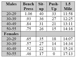 Bench Press Standards By Age Minimum Fitness Standards For Recruits Vermont State Police