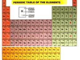 Metalloid Periodic Table Metalloid Images Photos Pictures