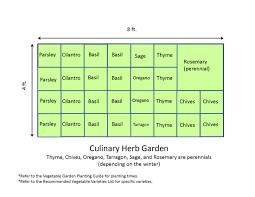 vegetable garden designs layouts herb garden designs layouts home outdoor decoration