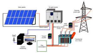 solar power plant manufacturer from noida