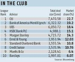Investment Banking League Tables Moelis Overtakes Big Boys Of M U0026a Bankers Business Standard News