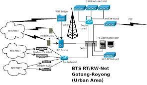 membuat rt rw net membangun rt rw net