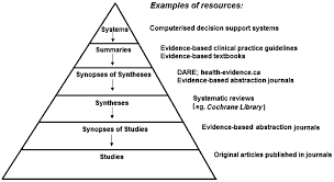 foreground questions evidence based medicine libguides at