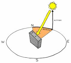 Longitude Position In A Time by Solar Position Sustainability Workshop