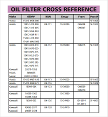 oil filters comparison chart chart g c co