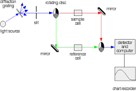 draw a schematic diagram of spectrophotometer atomic absorption