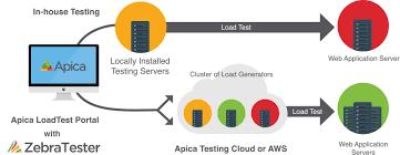 load testing making web performance better ovniland technology