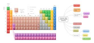 How Many Elements On Periodic Table How Elements Are Organized Lesson 0775 Tqa Explorer