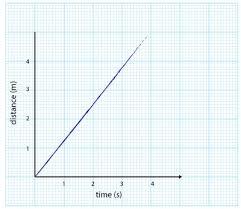 ninetyeast distance time graphs