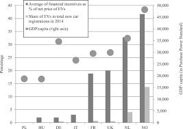 fiscal incentives u2013 how do they impact electric vehicle sales