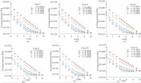 theoretical evaluation of two phase flow in a horizontal duct with