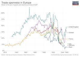 geographical pattern ne demek international trade our world in data