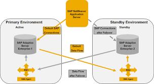 hadr availability on sap adaptive server enterprise 16 0 sap blogs