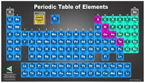 Periodic Table Changes C Physical Vs Chemical Changes Mrs Buley 6th Grade Science