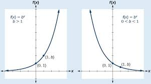graph exponential functions precalculus i