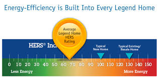 energy efficiency legend homes houston