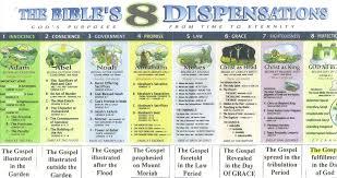 dispensations the glorious gospel