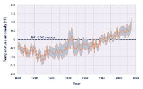 average global temperature by year table climate change indicators sea surface temperature climate change