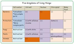 kingdoms of living organisms biology notes for igcse 2014