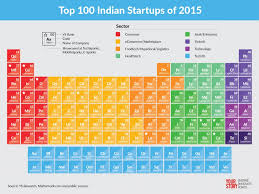 Best Online Furniture Stores India India 100 Top Startups With Gravity Defying Momentum In 2015