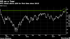 global markets futures slide spooked oil heads for best weekly gain in month on keystone disruption