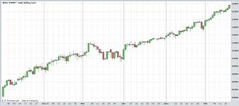 chart pattern trading system free forex trading system candlestick patterns