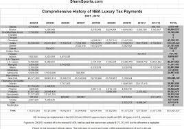 Tax Spreadsheet July 2012 Shamsports Com