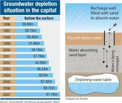 Groundwater Table Dhaka Sits On Big Hollow The Daily Star