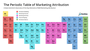 Periodic Table With Key Infographic The Periodic Table Of Elements For B2b Marketing