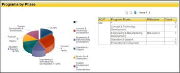 Senior Executive Manufacturing Engineering Pm Acqbusiness Introduces Executive Dashboard For Senior
