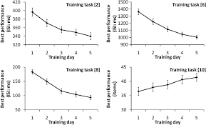 effects of training of processing speed on neural systems